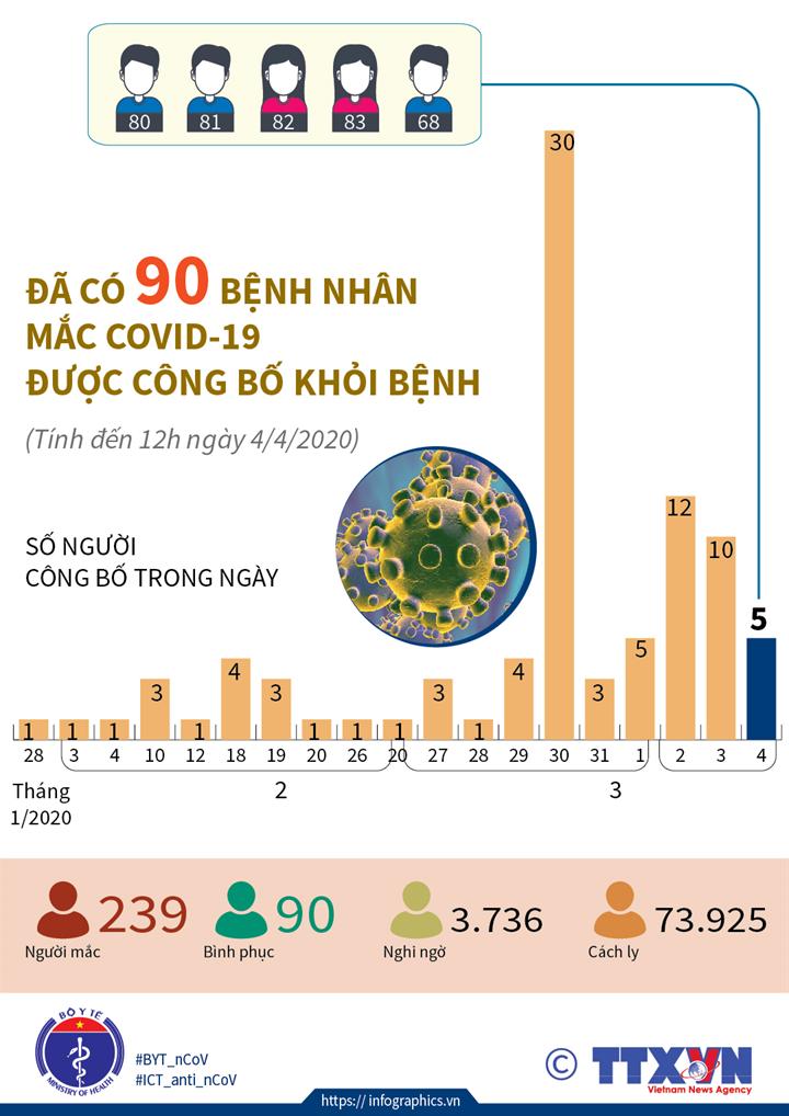 Đã có 90 bệnh nhân mắc COVID-19 được công bố khỏi bệnh (tính đến 12h ngày 4/4/2020)