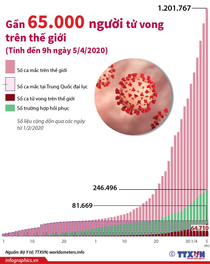 Dịch COVID-19: Gần 65.000 người tử vong trên thế giới (Từ ngày 1/2 đến 9h ngày 5/4/2020)