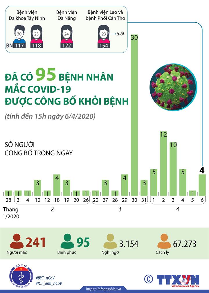 Đã có 95 bệnh nhân mắc COVID-19 được công bố khỏi bệnh (tính đến 15h ngày 6/4/2020)