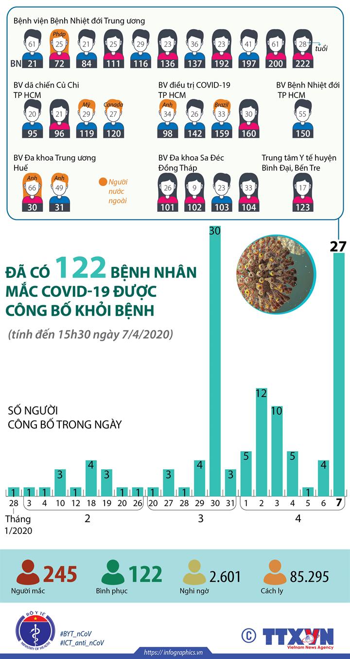 Đã có 122 bệnh nhân mắc COVID-19 được công bố khỏi bệnh  (Tính đến 15h30 ngày 7/4/2020)