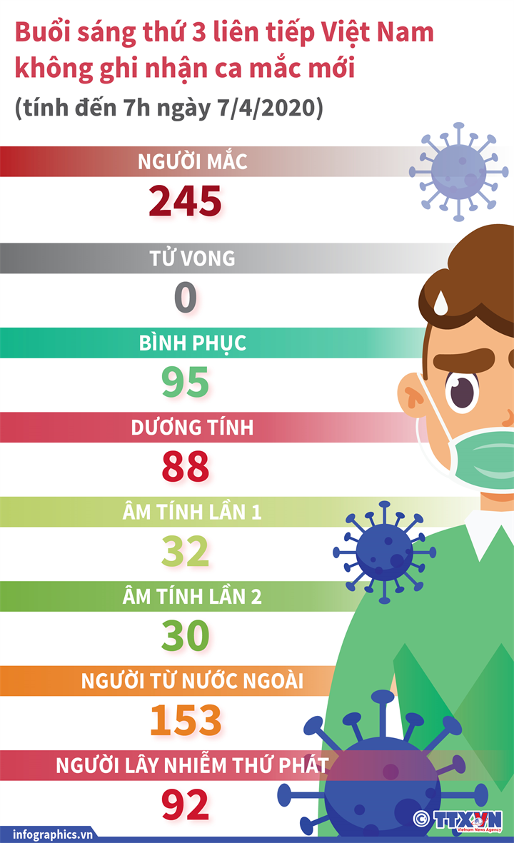 Buổi sáng thứ ba liên tiếp Việt Nam không ghi nhận ca mắc mới (tính đến 7h ngày 7/4/2020)