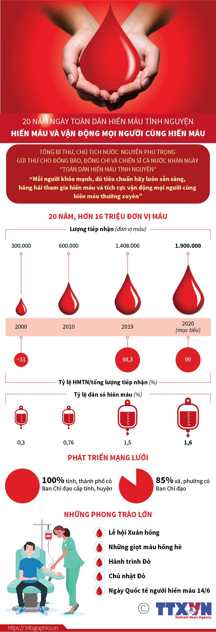 Hiến máu và vận động mọi người cùng hiến máu
