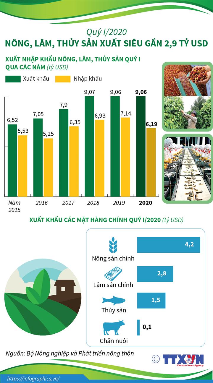 Quý I/2020: Nông, lâm, thủy sản xuất siêu gần 2,9 tỷ USD