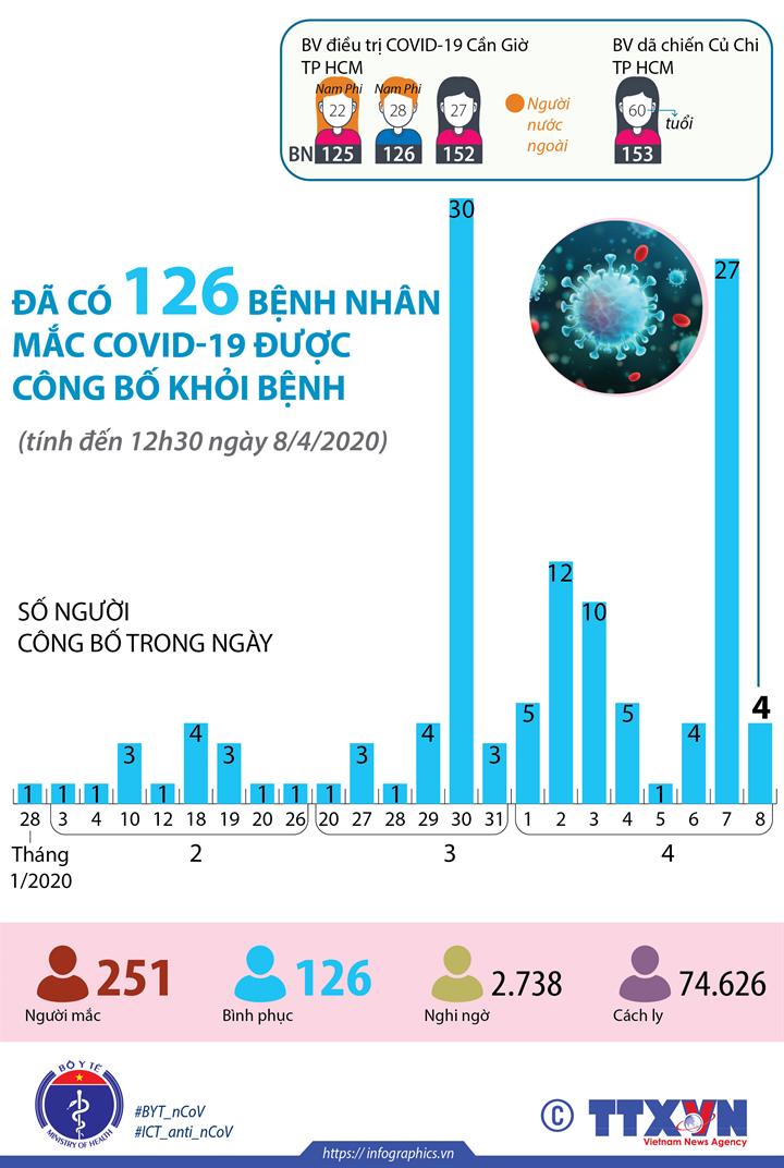 Đã có 126 bệnh nhân mắc COVID-19 được công bố khỏi bệnh  (tính đến 12h30 ngày 8/4/2020)