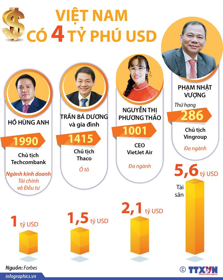 Việt Nam có 4 tỷ phú USD