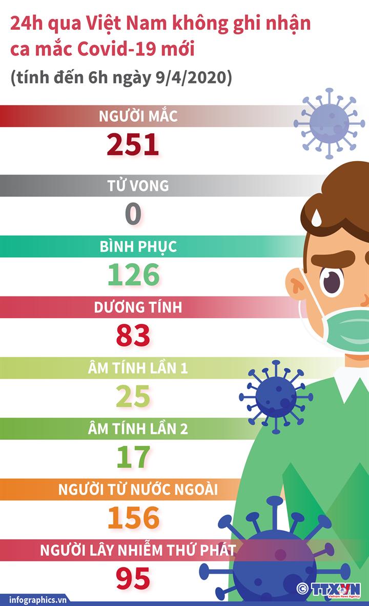 24h qua Việt Nam không ghi nhận ca mắc COVID-19 mới