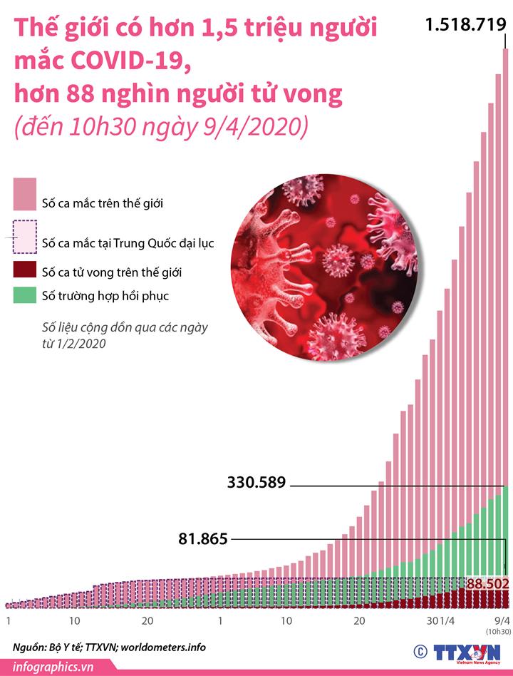 Thế giới có hơn 1,5 triệu người mắc COVID-19, hơn 88 nghìn người tử vong (đến 10h30 ngày 9/4/2020)