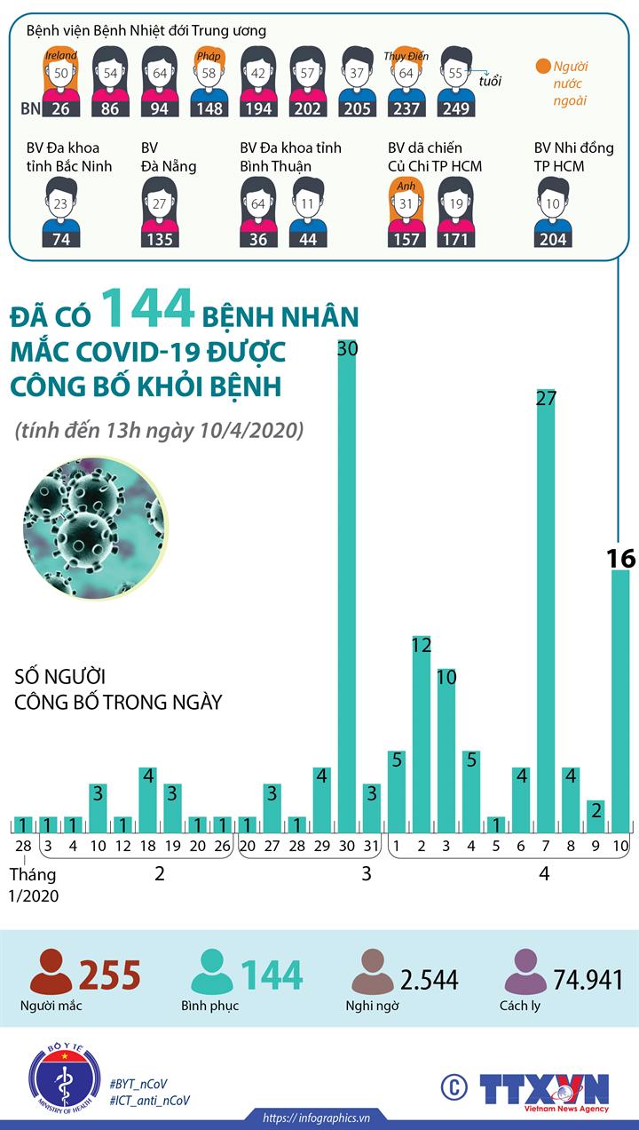 Đã có 144 bệnh nhân mắc COVID-19 được công bố khỏi bệnh  (tính đến 13h ngày 10/4/2020)