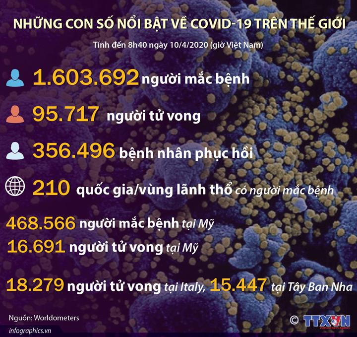 Những con số nổi bật về COVID-19 trên thế giới