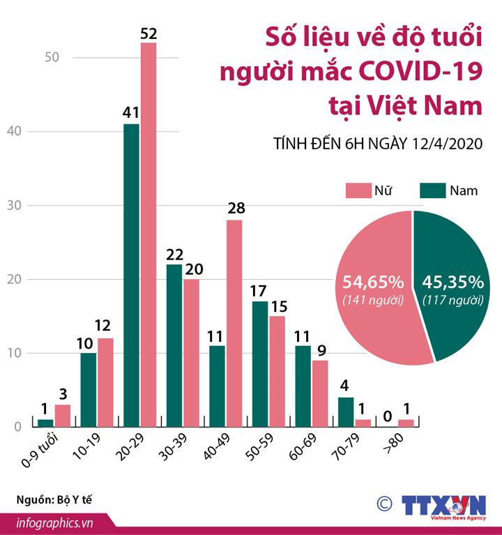 Số liệu về độ tuổi người mắc COVID-19 tại Việt Nam (tính đến 6h ngày 12/4/2020)