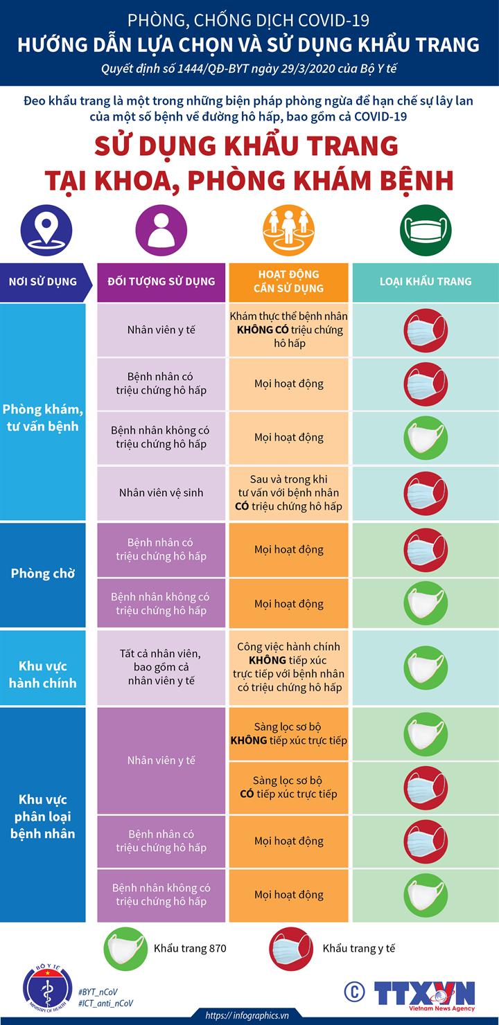 Phòng, chống dịch COVID-19: Hướng dẫn lựa chọn khẩu trang tại Khoa, Phòng khám bệnh