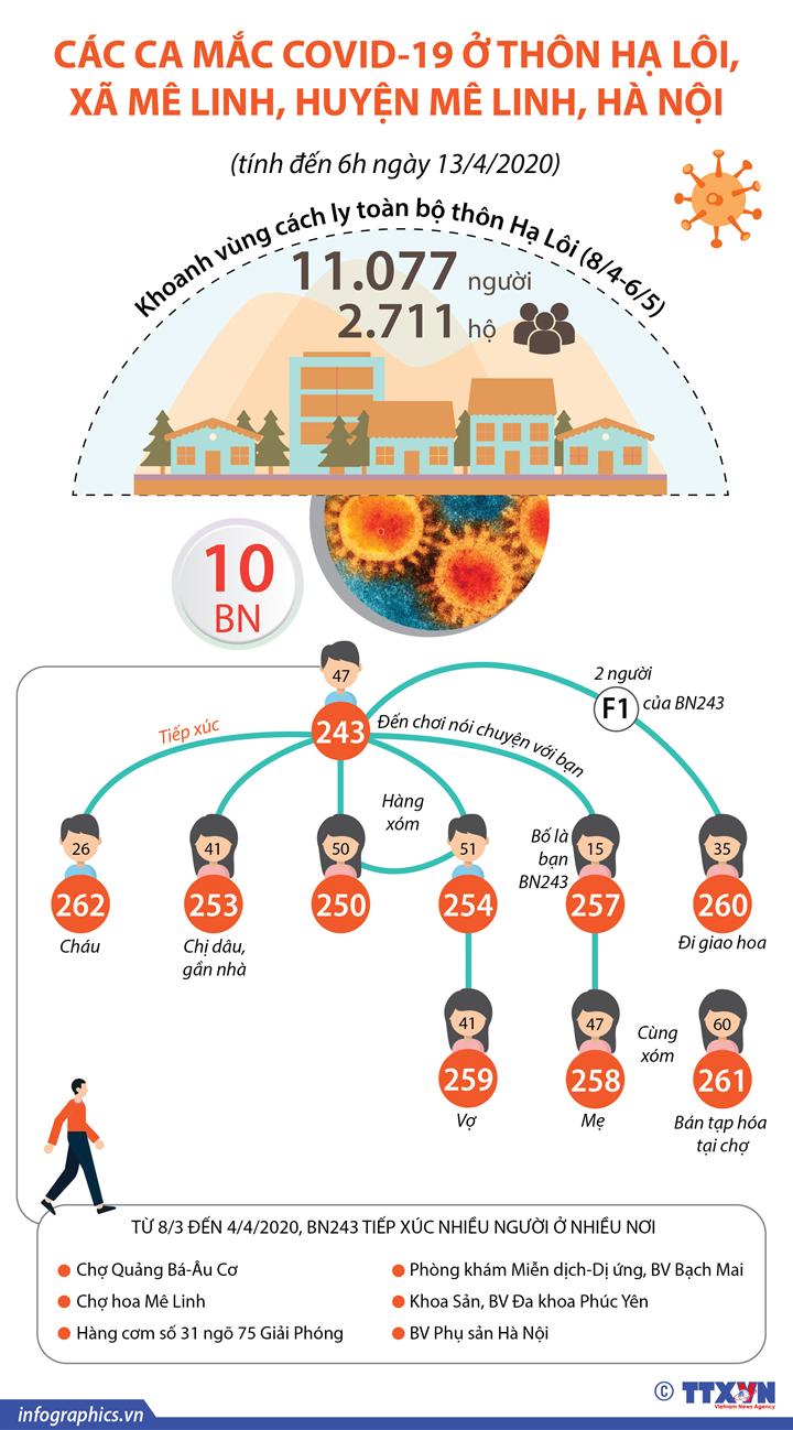 Dịch COVID-19: Thông tin về ổ dịch ở thôn Hạ Lôi, xã Mê Linh, huyện Mê Linh, Hà Nội (tính đến 6h ngày 13/4/2020)
