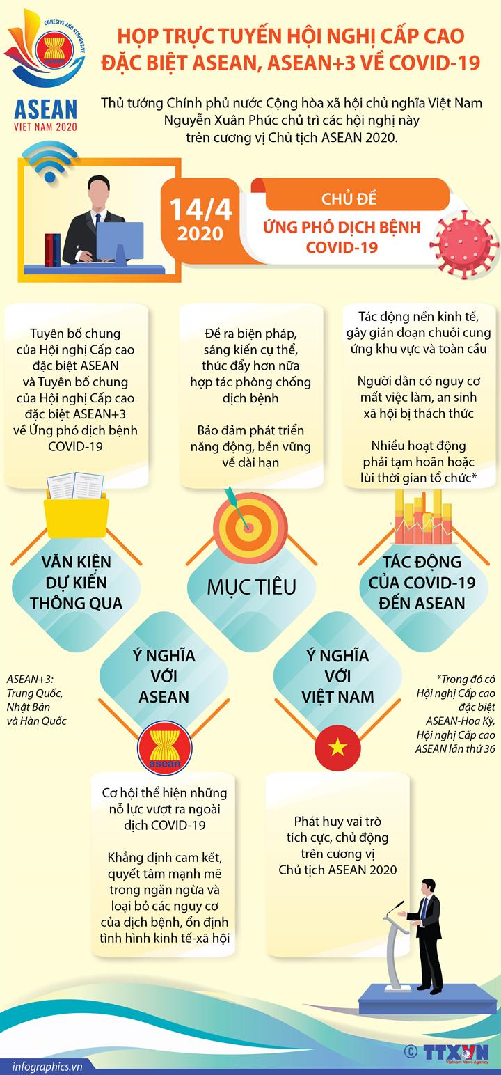 Họp trực tuyến Hội nghị Cấp cao đặc biệt ASEAN, ASEAN+3 về COVID-19