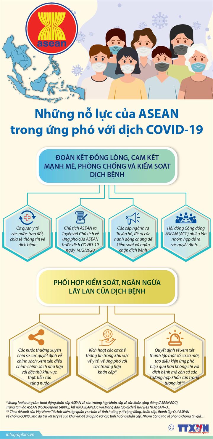 Những nỗ lực của ASEAN trong ứng phó với dịch COVID-19