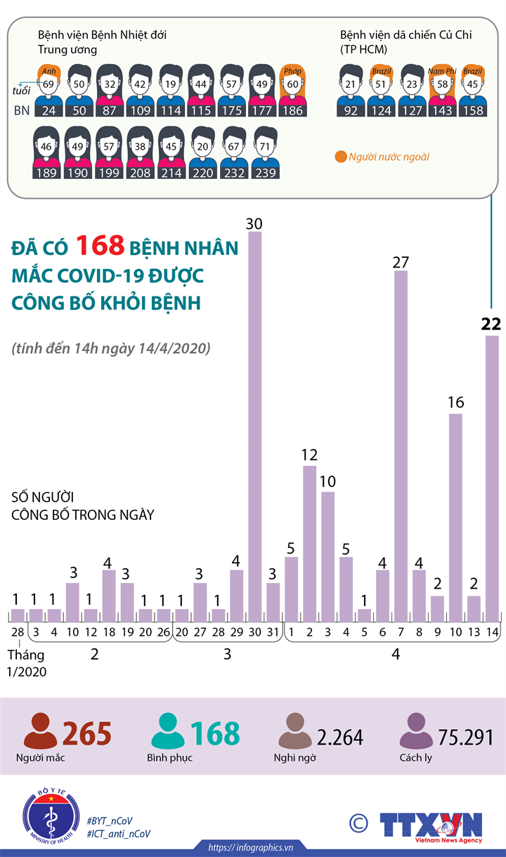 Đã có 168 bệnh nhân mắc COVID-19 được công bố khỏi bệnh (tính đến 14h ngày 14/4/2020)