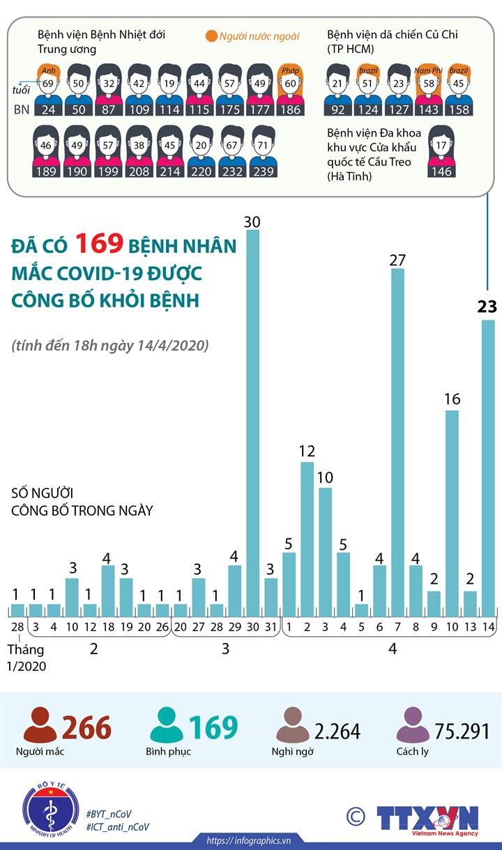 Đã có 169 bệnh nhân mắc COVID-19 được công bố khỏi bệnh (tính đến 18h ngày 14/4/2020)