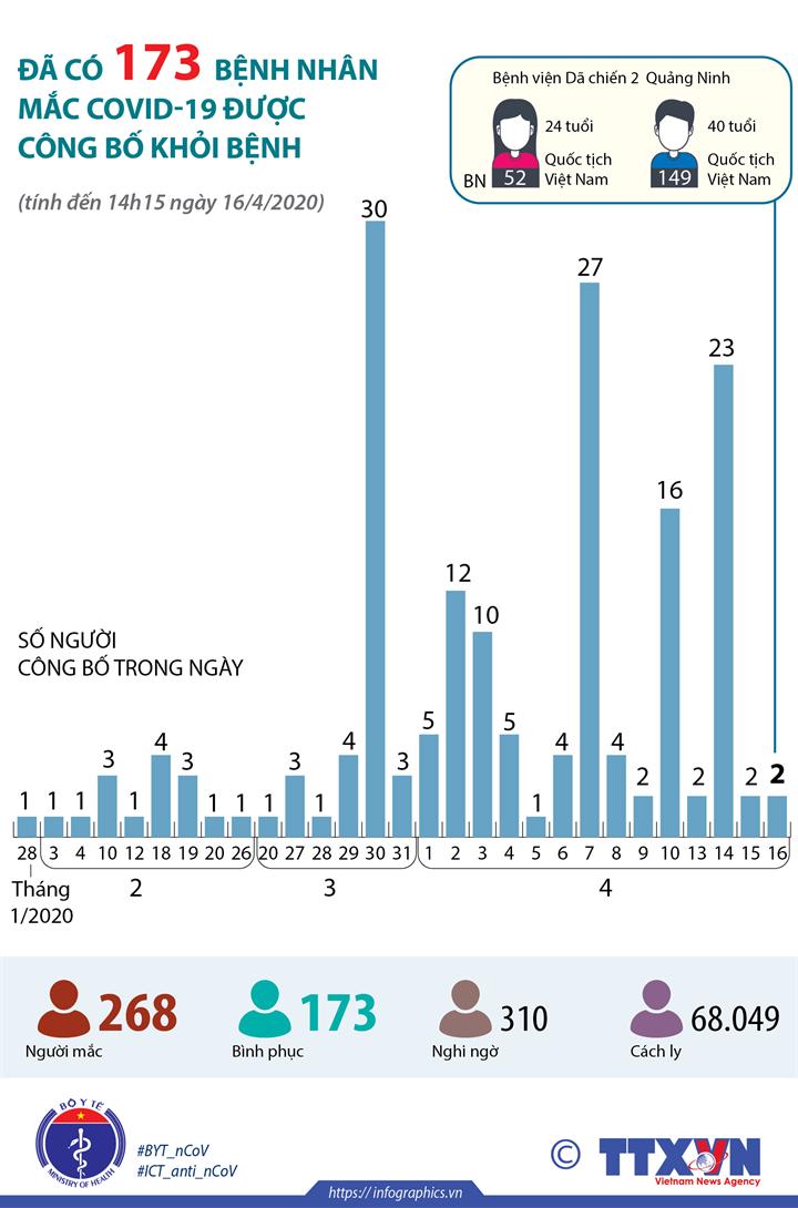 Đã có 173 bệnh nhân mắc COVID-19 được công bố khỏi bệnh (đến 14h15 ngày 16/4/2020)