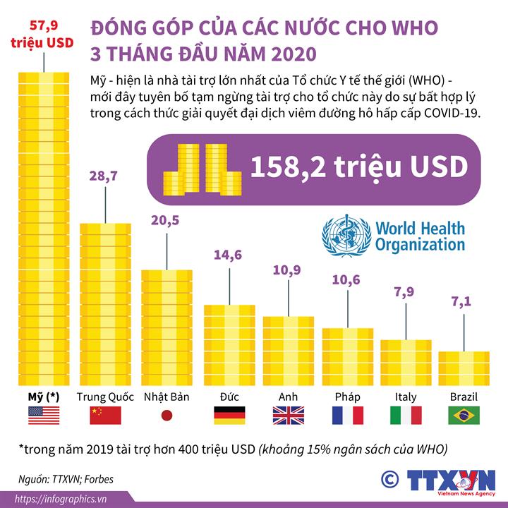 Đóng góp của các nước cho WHO 3 tháng đầu năm 2020