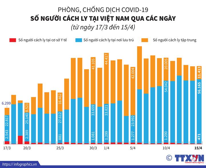 Phòng, chống dịch COVID-19: Số người cách ly tại Việt Nam qua các ngày