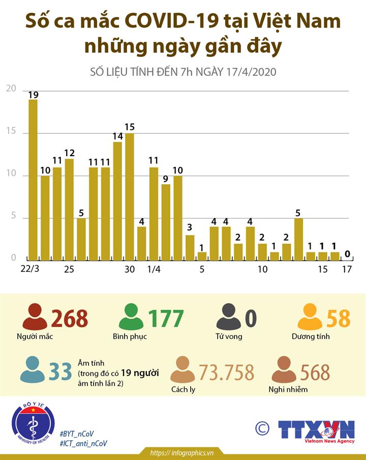 Số ca mắc COVID-19 tại Việt Nam những ngày gần đây (từ 22/3 đến 7h ngày 17/4/2020)