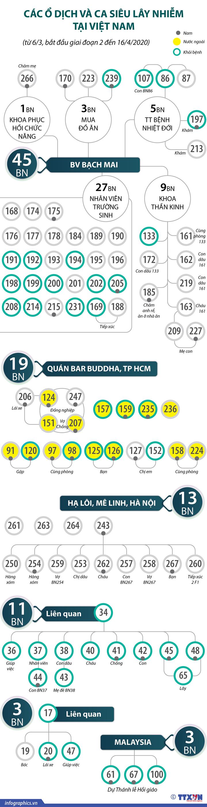 Các ổ dịch và ca siêu lây nhiễm tại Việt Nam