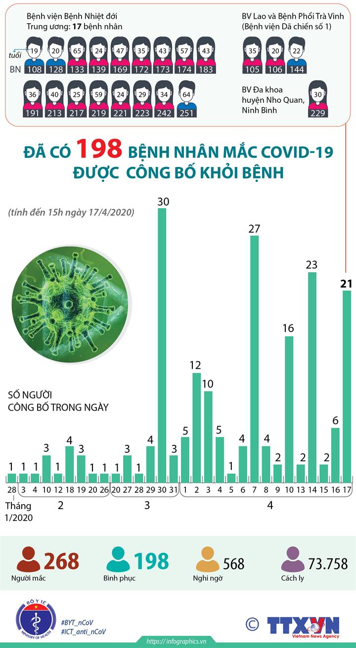Đã có 198 bệnh nhân mắc COVID-19 được công bố khỏi bệnh (đến 15h ngày 17/4/2020)