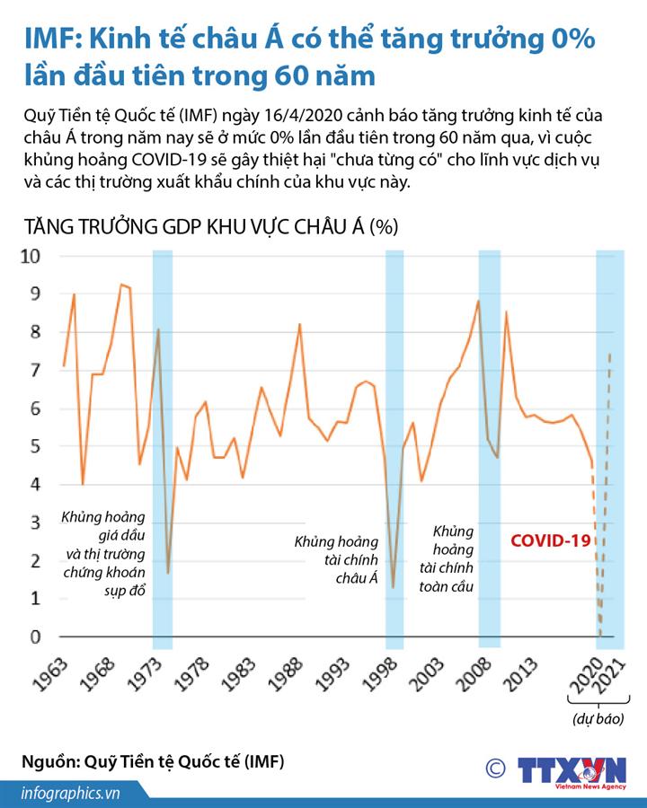 IMF: Kinh tế châu Á có thể tăng trưởng 0% lần đầu tiên trong 60 năm