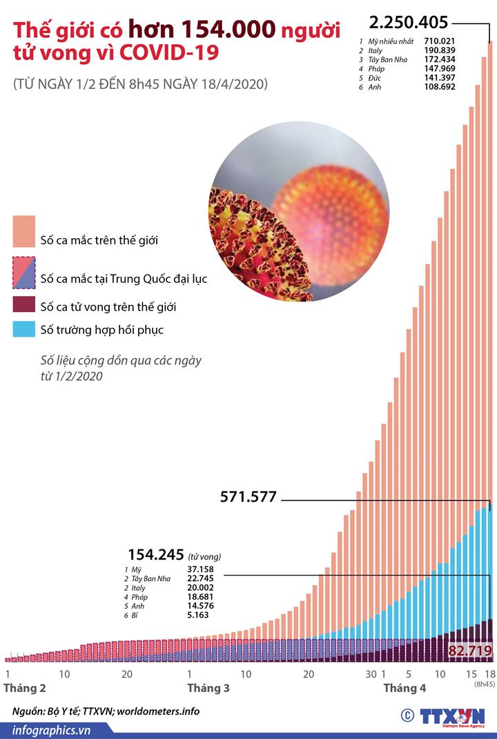 Thế giới có hơn 154.000 người tử vong vì COVID-19  (từ ngày 1/2 đến 8h45 ngày 18/4/2020)