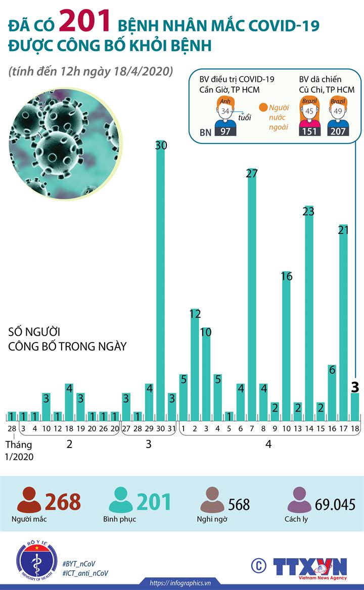 Đã có 201 bệnh nhân mắc COVID-19 được công bố khỏi bệnh (tính đến 12h ngày 18/4/2020)