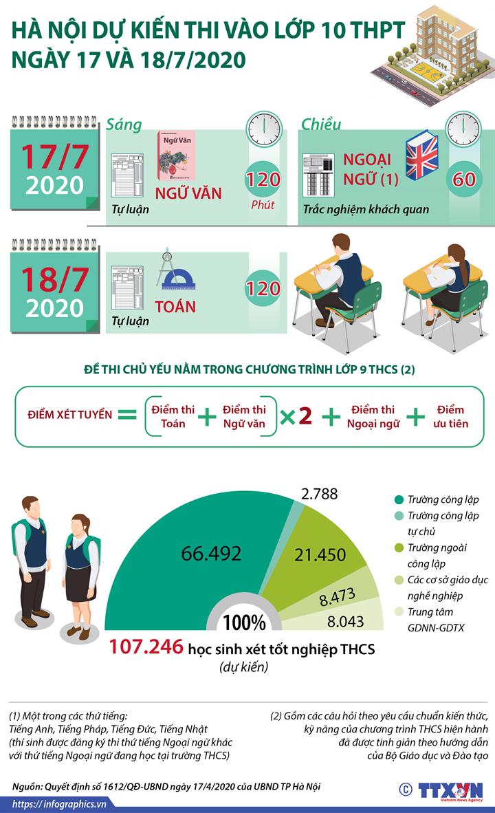 Hà Nội dự kiến thi vào lớp 10 THPT ngày 17 và 18/7/2020