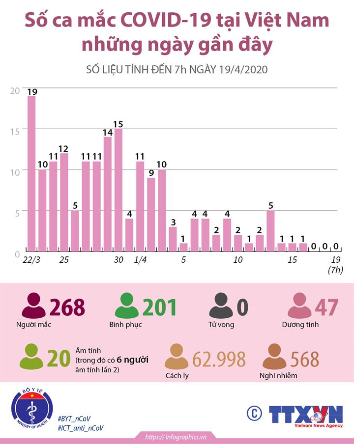 Số ca mắc COVID-19 tại Việt Nam những ngày gần đây (từ 22/3 đến 7h ngày 19/4/2020)