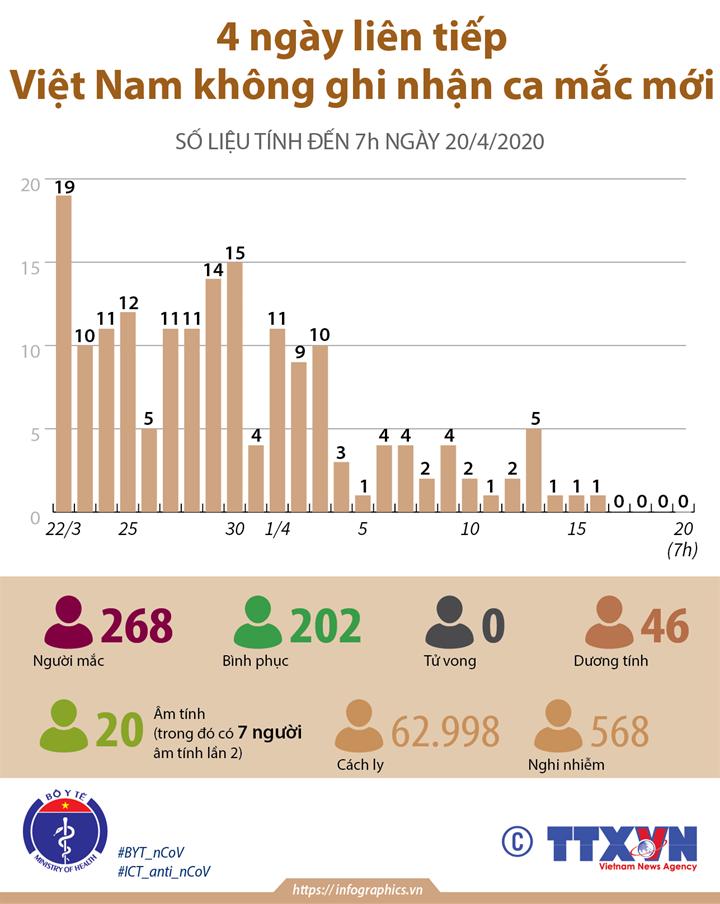 4 ngày liên tiếp Việt Nam không ghi nhận ca mắc mới