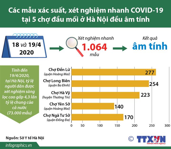Các mẫu xác suất, xét nghiệm nhanh COVID-19 tại 5 chợ đầu mối ở Hà Nội đều âm tính