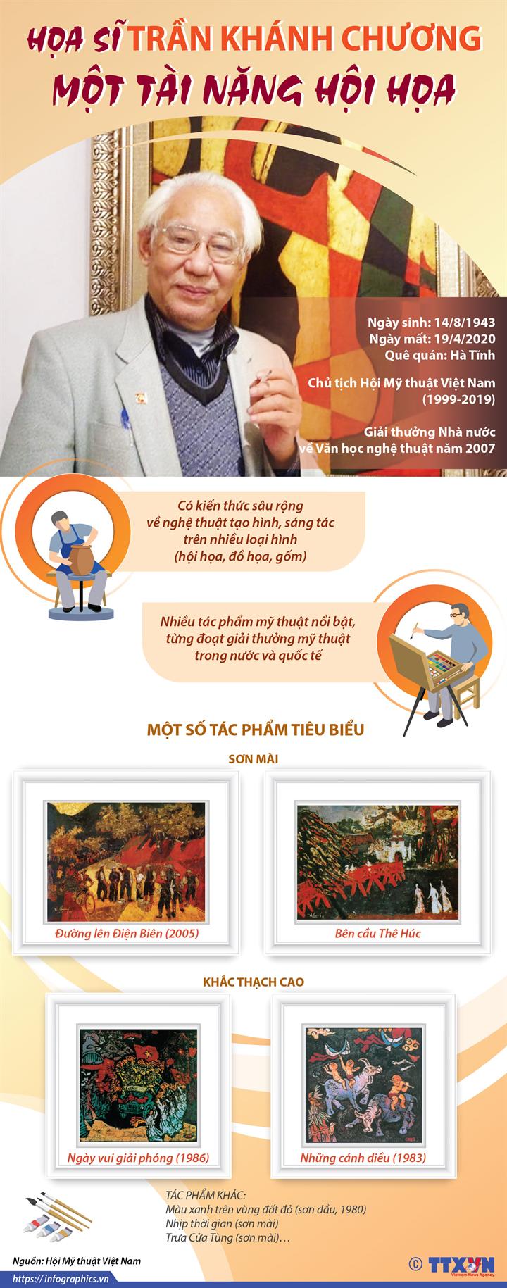Họa sĩ Trần Khánh Chương: Một tài năng hội họa