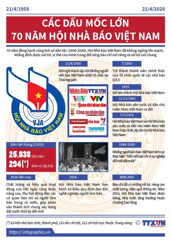 Truyền thống vẻ vang 70 năm Hội Nhà báo Việt Nam