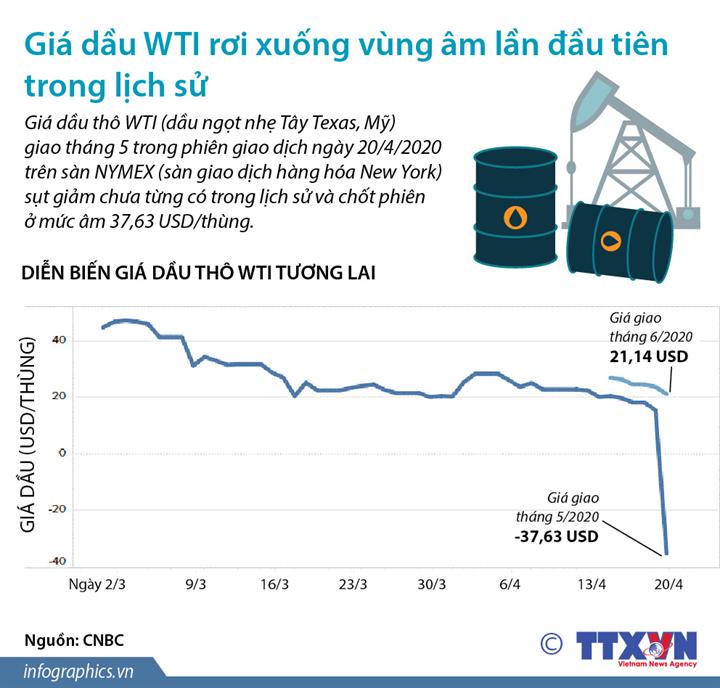 Giá dầu WTI rơi xuống vùng âm lần đầu tiên trong lịch sử