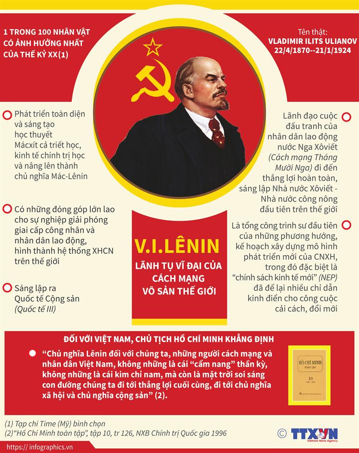 V.I.Lênin: Lãnh tụ vĩ đại của cách mạng vô sản thế giới