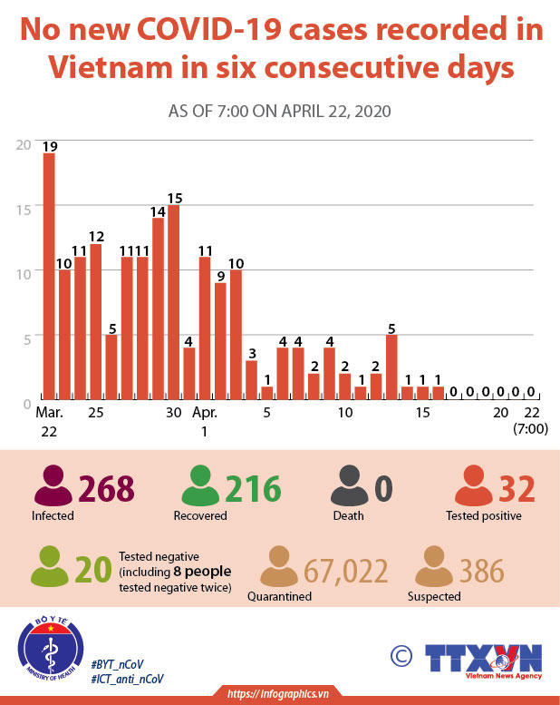 No new COVID-19 cases recorded in Vietnam in six consecutive days