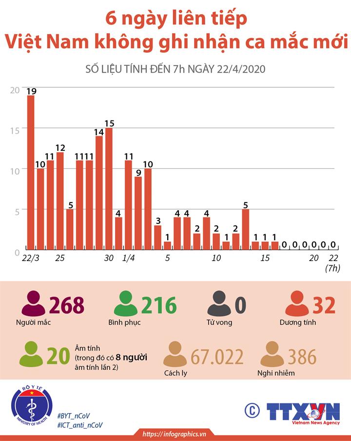 6 ngày liên tiếp Việt Nam không có ca mắc mới COVID-19