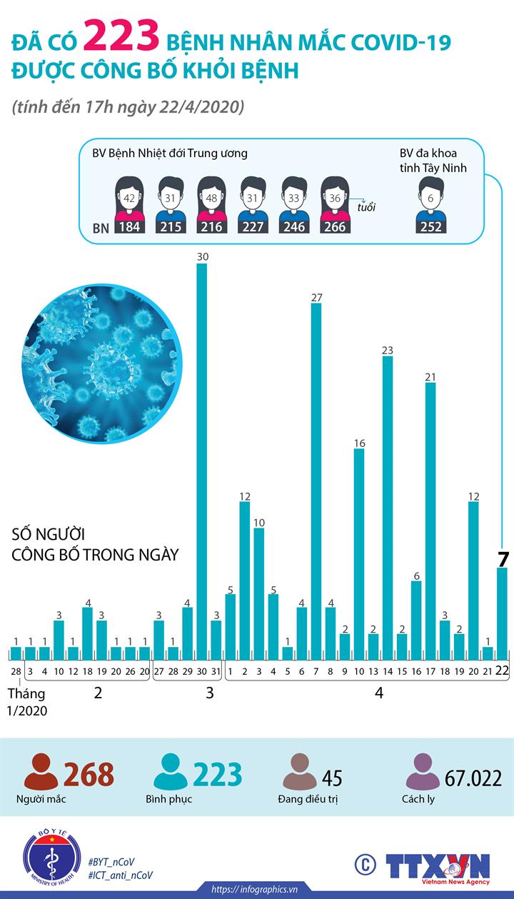 Đã có 223 bệnh nhân mắc COVID-19 được công bố khỏi bệnh (tính đến 17h ngày 22/4/2020)