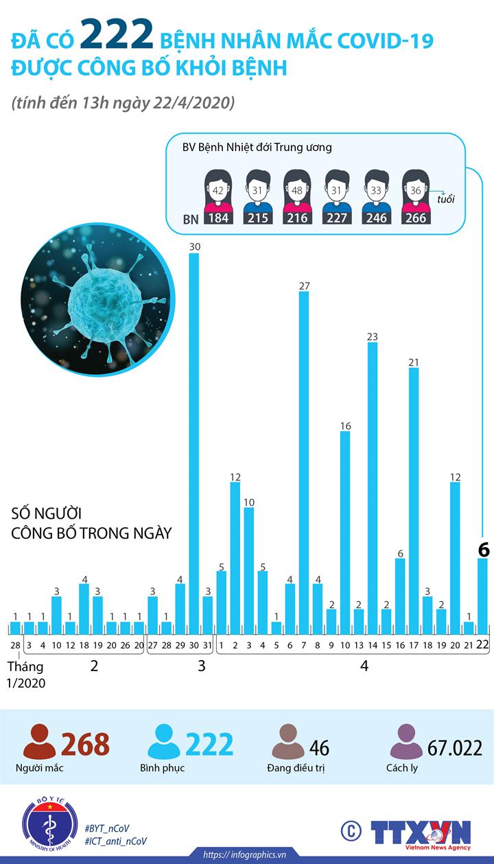 Đã có 222 bệnh nhân mắc COVID-19 được công bố khỏi bệnh