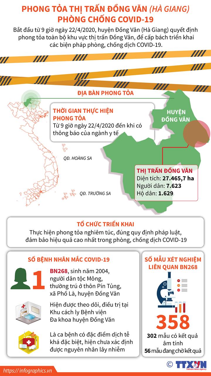 Phong tỏa thị trấn Đồng Văn (Hà Giang) phòng chống COVID-19