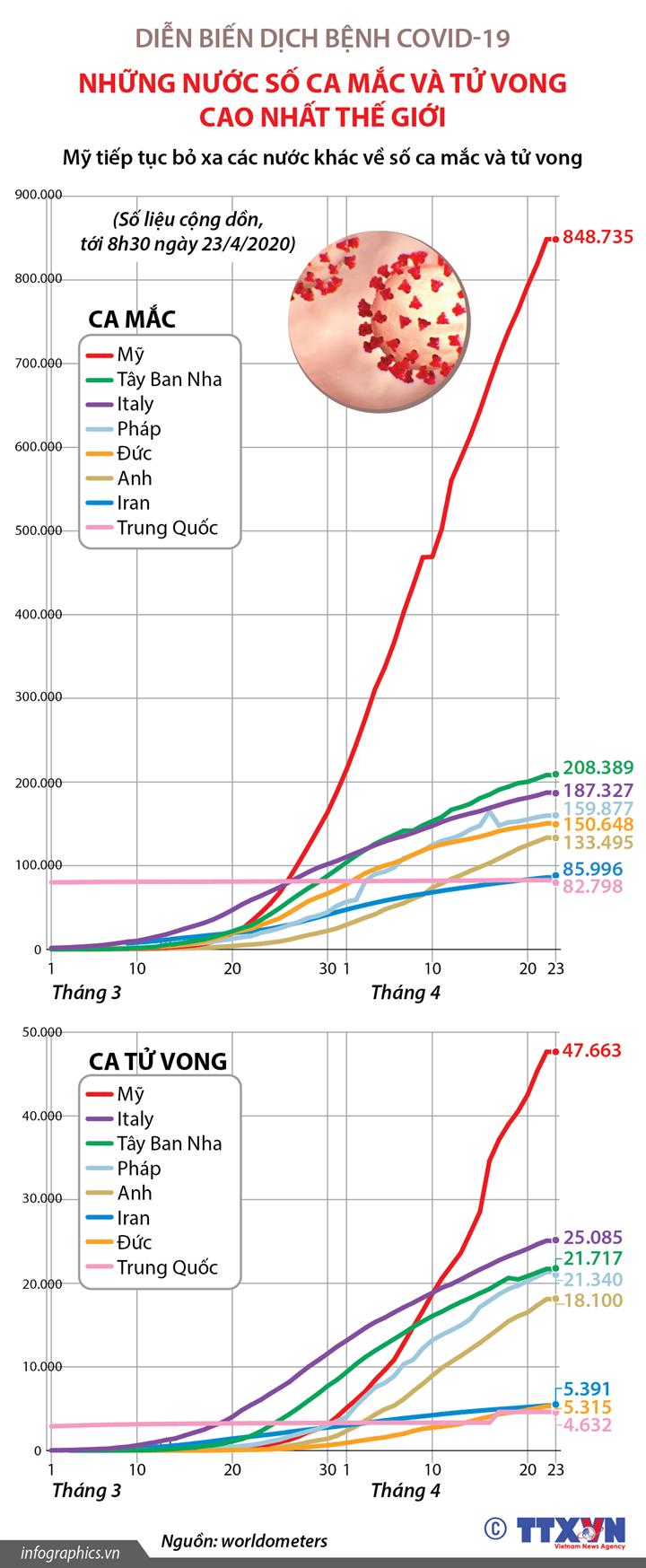 Dịch bệnh COVID-19: Những nước số ca mắc và tử vong cao nhất thế giới (đến 8h30 ngày 23/4/2020)