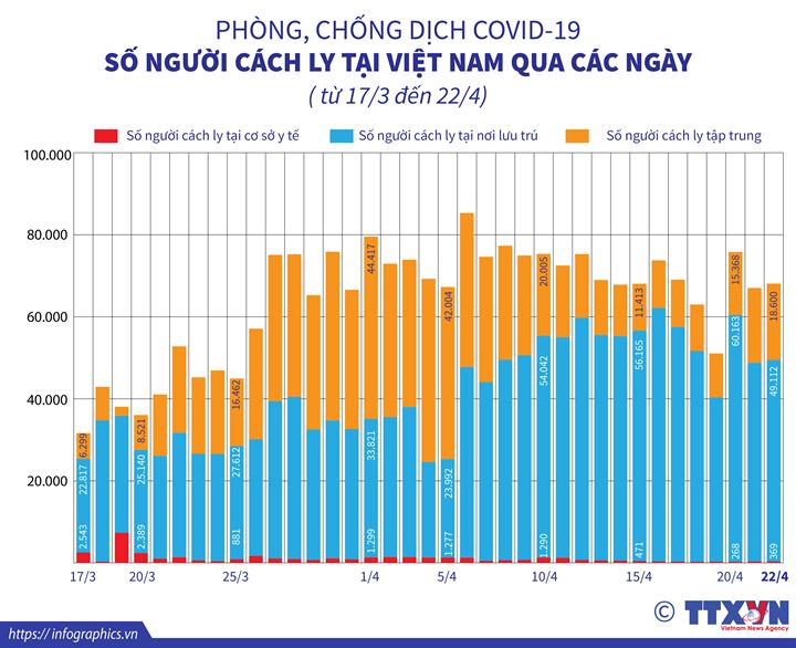COVID-19: Số người cách ly tại Việt Nam qua các ngày