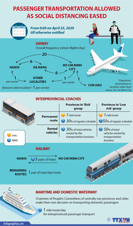 Passenger transportation allowed as social distancing eased