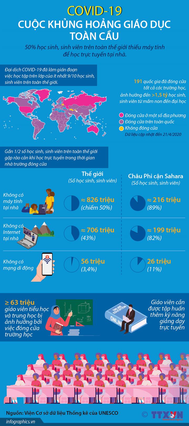 COVID-19: Cuộc khủng hoảng giáo dục toàn cầu