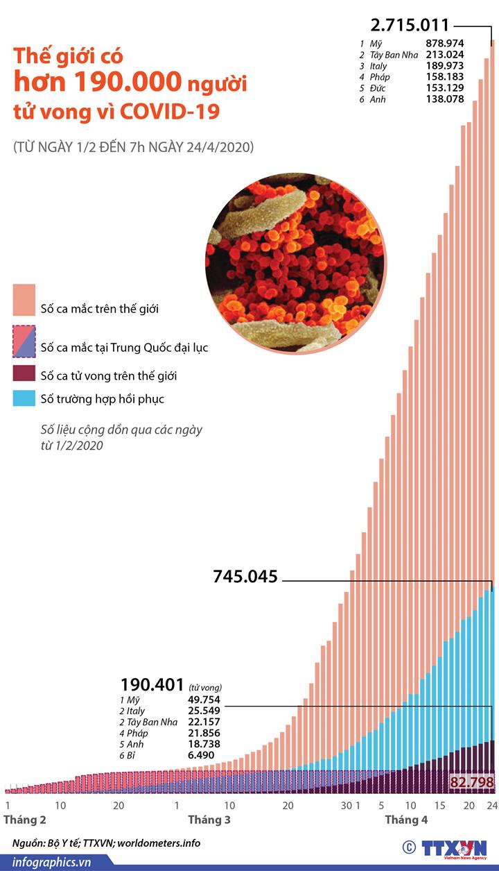 Thế giới có hơn 190.000 người tử vong vì COVID-19