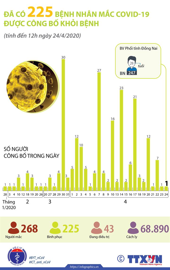 Đã có 225 bệnh nhân mắc COVID-19 được công bố khỏi bệnh (tính đến 12h ngày 24/4/2020)