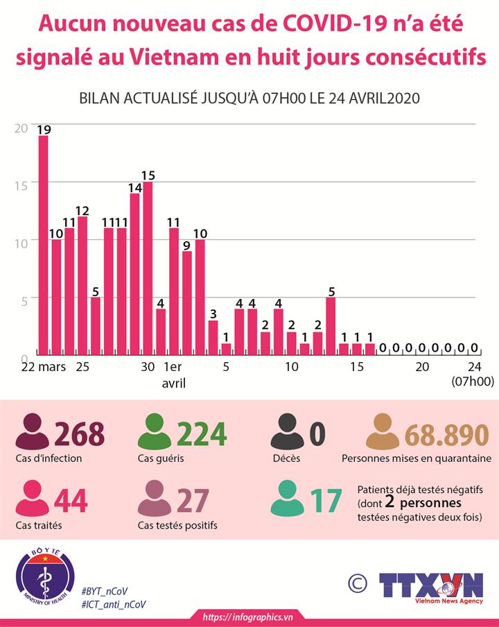 Aucun nouveau cas de COVID-19 n'a été signalé au Vietnam en huit jours consécutifs jusqu'au 07h00 le 24 avril 2020
