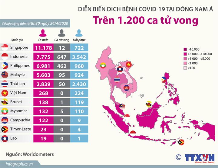 Dịch bệnh COVID-19 tại Đông Nam Á: Trên 1.200 ca tử vong